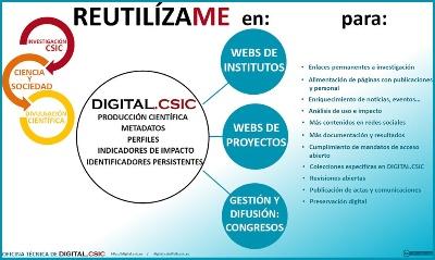 Reutilización de DIGITAL.CSIC